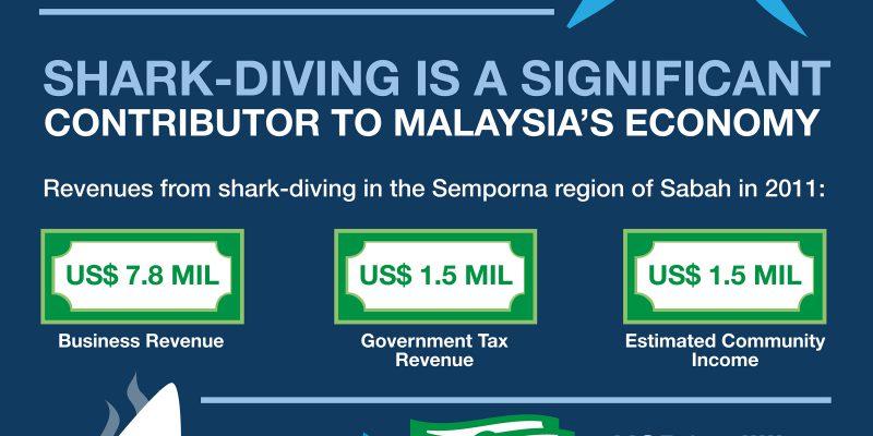shark savers malaysia bunting (2.5ft x 6.5ft) bash run (final ou